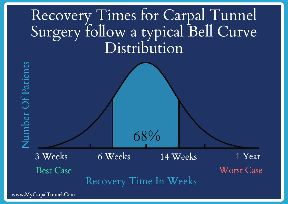 recovery times from carpal tunnel surgery follow a typical bell curve distribution